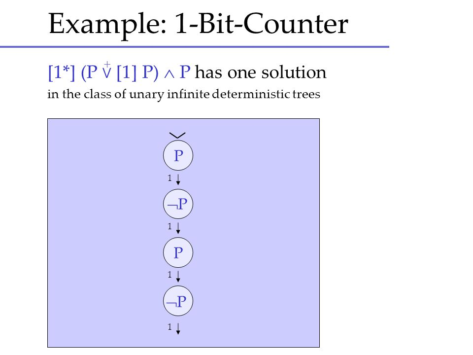 Example: 1-Bit-Counter [1*] (P [1] P) P has one solution in the class of unary infinite deterministic trees + 1 1 1 1 P P P P