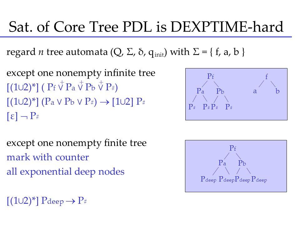 Sat. of Core Tree PDL is DEXPTIME-hard regard n tree automata (Q, Σ, δ, q ) with Σ = { f, a, b } Pf Pf Pa Pa Pb Pb P # P # a b f init except one nonem