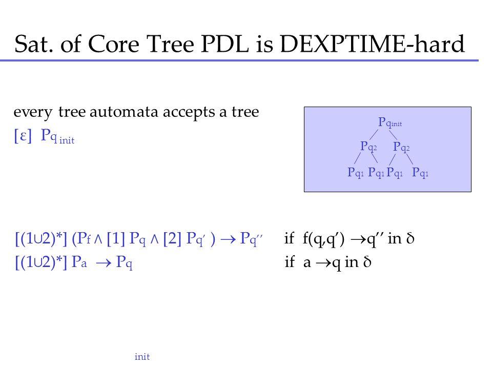 Sat. of Core Tree PDL is DEXPTIME-hard P q init Pq2 Pq2 Pq2 Pq2 P q 1 P q 1 init every tree automata accepts a tree [ε] P q [(12)*] (P f [1] P q [2] P