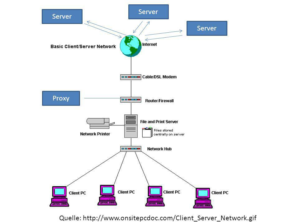 Server Quelle: http://www.onsitepcdoc.com/Client_Server_Network.gif Proxy