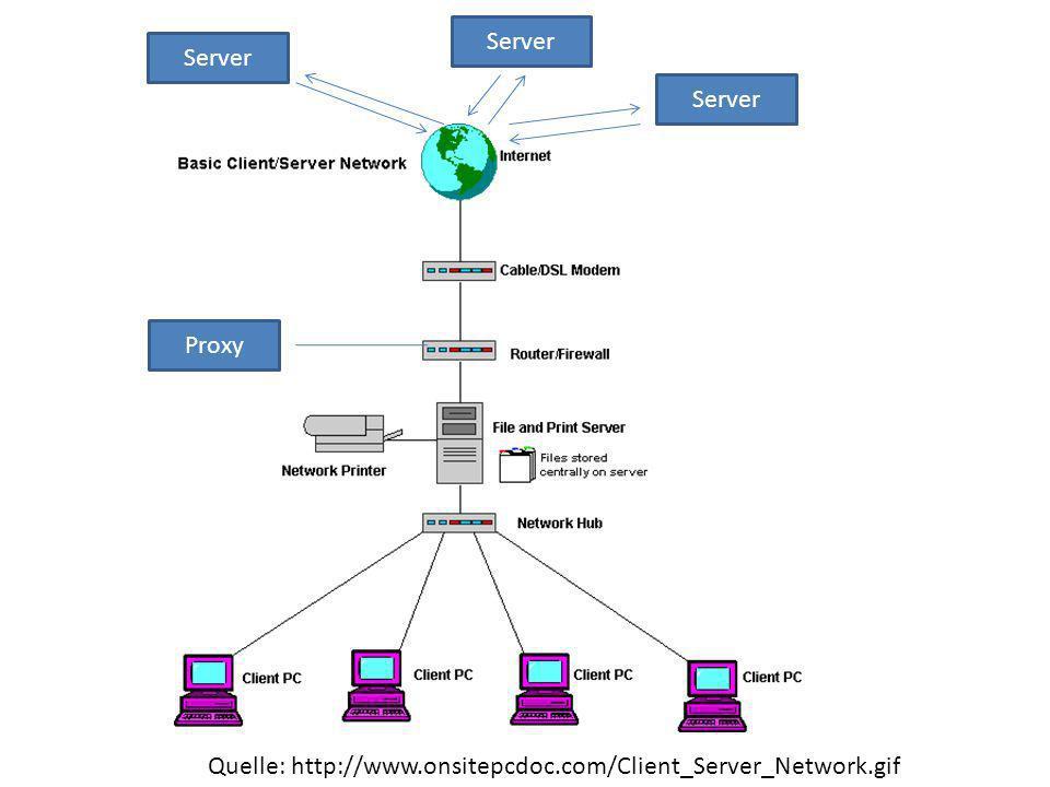 Proxy/Fileserver/Printserver Speichert eingehende Daten und Anfragen aus dem Internet und von dem PC und leitet sie den anderen weiter.