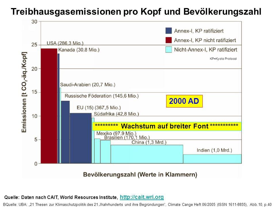 Oil Consumption, China Source: BP BQuelle:Vahrenholt,Fritz, DPG2005_SyKE2.2 Physikertagung Berlin 2005, Folie 1; Urquelle: BP --- 5. 7 [EJ] --- 11. 4
