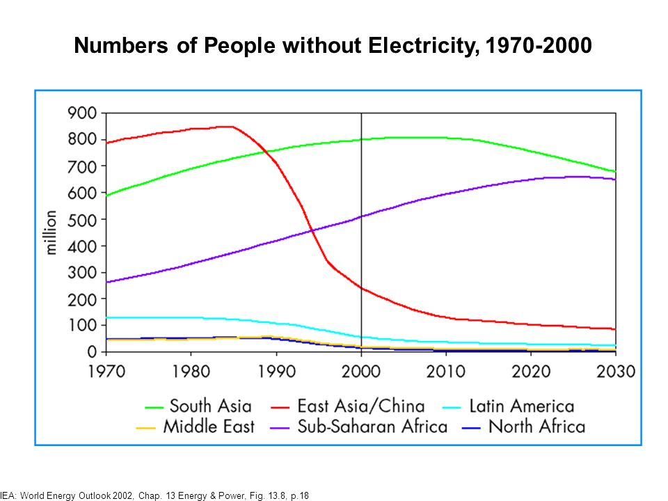 IEA: World Energy Outlook 2002, Chap. 13 Energy & Power; Fig. 13.4; p.14 Electrification rates by Region