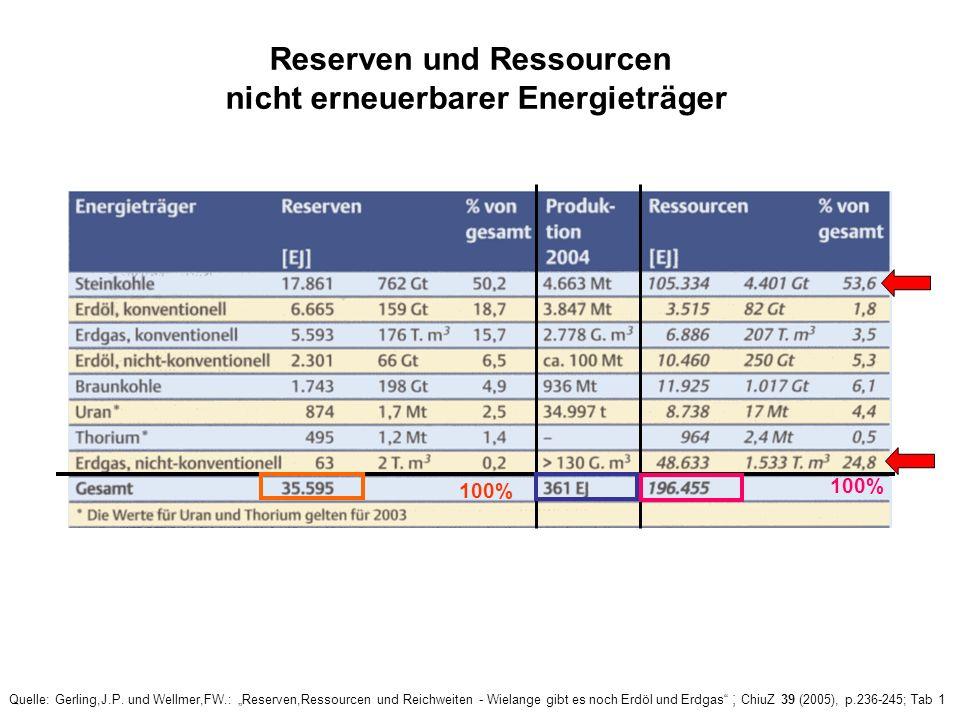 Abgrenzung von Reserven und Ressourcen Quelle: Gerling,J.P. und Wellmer,FW.: Reserven,Ressourcen und Reichweiten - Wielange gibt es noch Erdöl und Erd