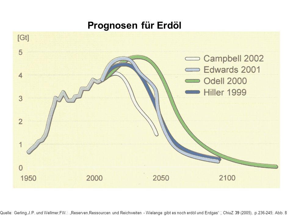 Quelle: Gerling,J.P. und Wellmer,FW.: Reserven,Ressourcen und Reichweiten - Wielange gibt es noch erdöl und Erdgas ; ChiuZ 39 (2005), p.236-245; Abb.