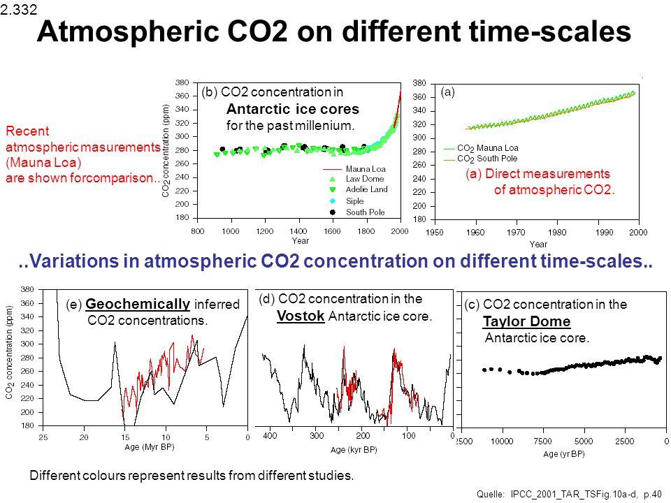 Carbon emissions and uptakes since 1800 (Gt C) Quelle: IPCC-COP6a_Bonn2001_wg1_3_Watson