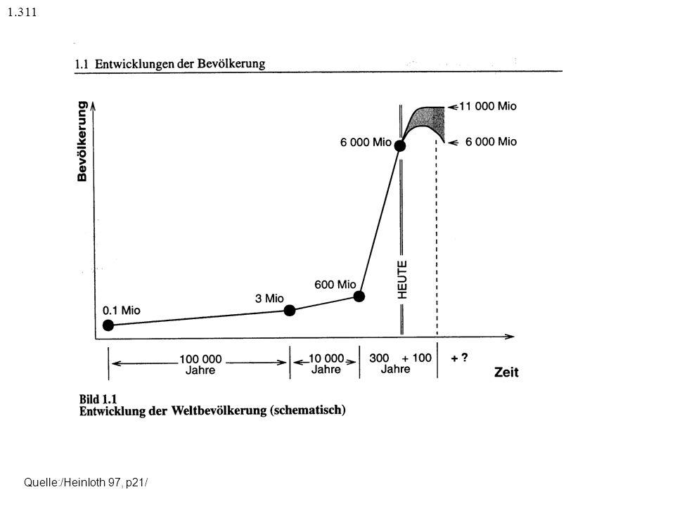 Entwicklung der Weltbevölkerung 1.31 Einflussfaktor Bevölkerung