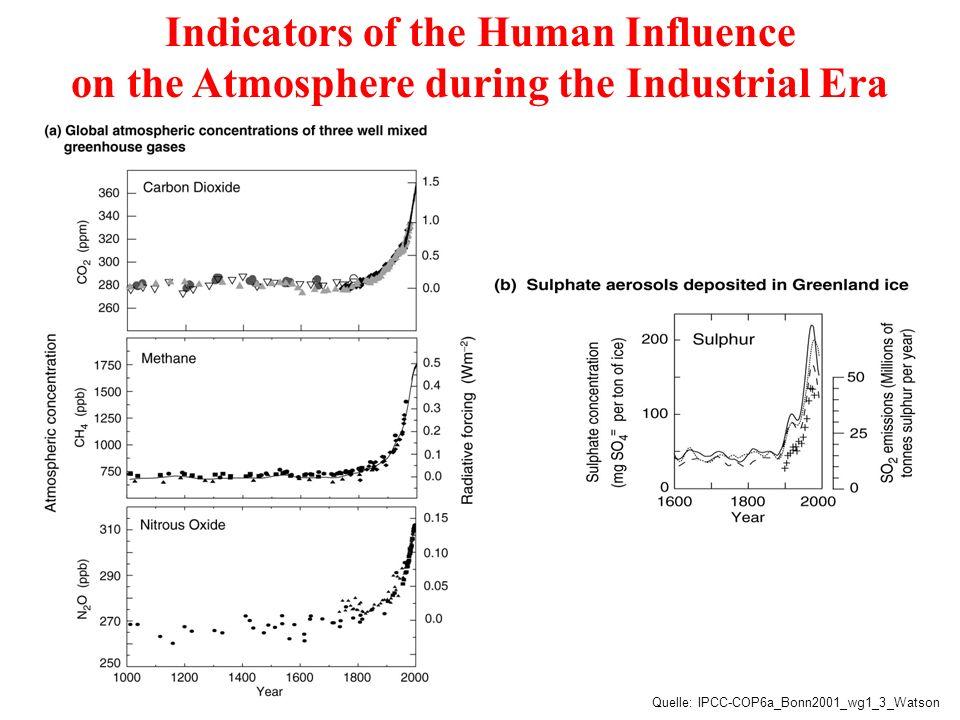 GHG, Radiative Forcing and GWP Treibhausgase (GHG) als Indikatoren von menschliche Aktivitäten Beschreibung ihrer direkten Wirkung : Strahlungsantrieb