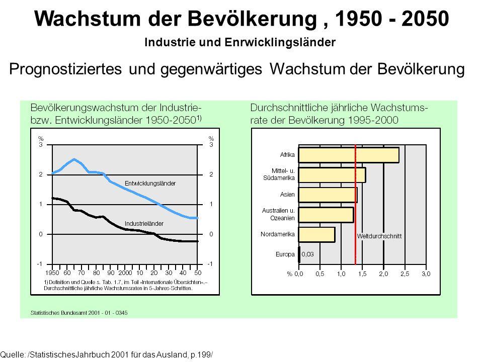Wachstum der Bevölkerung, 1950 - 2050 Industrie und Enrwicklingsländer Quelle: /StatistischesJahrbuch 2001 für das Ausland, p.199/ Prognostiziertes und gegenwärtiges Wachstum der Bevölkerung