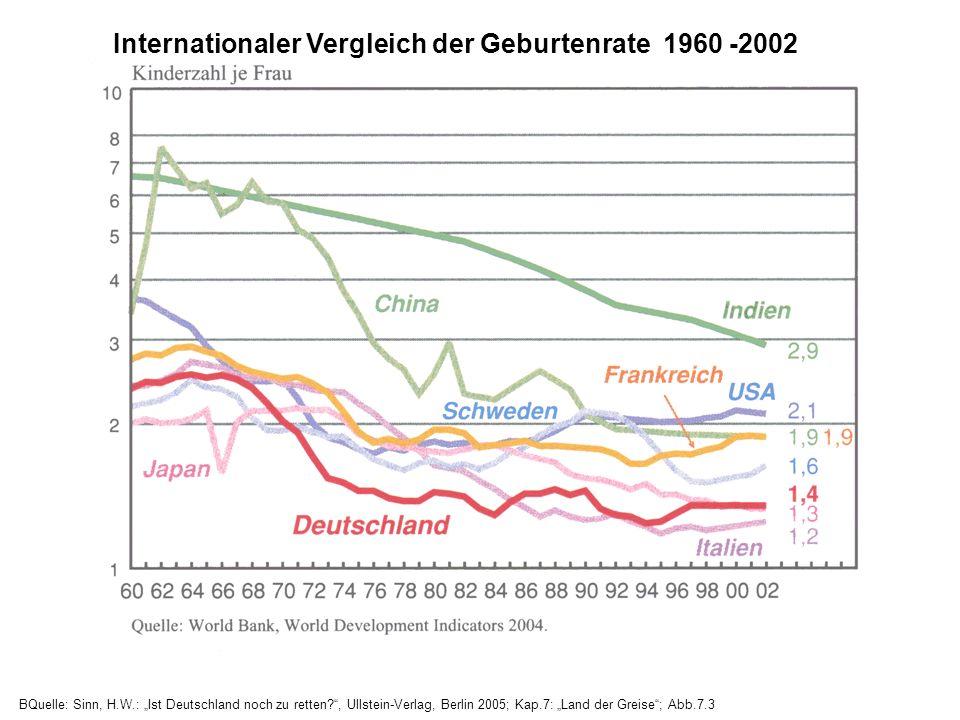 Internationaler Vergleich der Geburtenrate 1960 -2002 BQuelle: Sinn, H.W.: Ist Deutschland noch zu retten?, Ullstein-Verlag, Berlin 2005; Kap.7: Land der Greise; Abb.7.3
