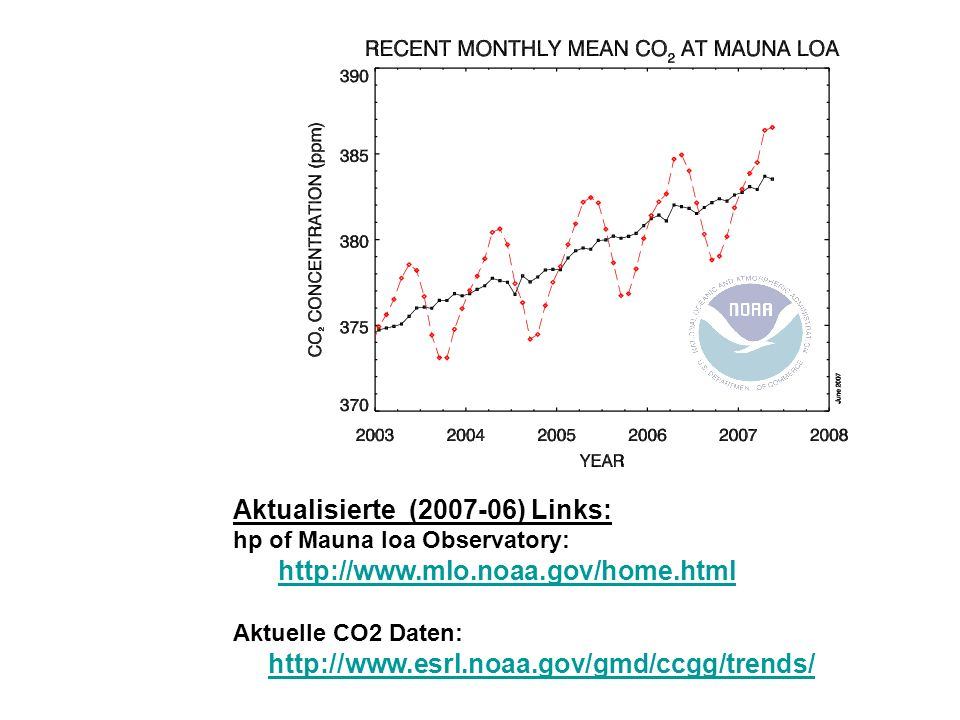http://cdiac.ornl.gov/trends/co2/ sio-mlo.htm http://cdiac.ornl.gov/trends/co2/graphics/mlo145e_thrudc04.pdf Berichtsstand:Mitte 2005 update vom 2006_0130 1.32