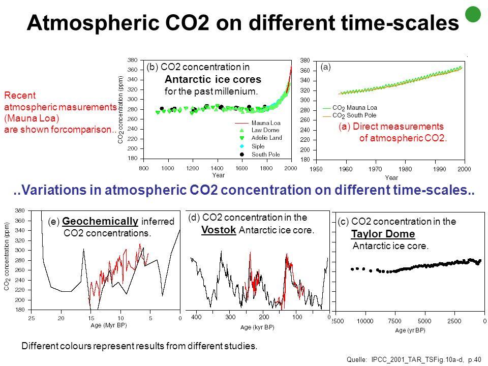 Jahre vor heute CO 2 -Konzentration (ppm) 1750 200 240 280 320 360 160380 0100'000200'000300'000400'000500'000600'000 Dome Concordia ice core data: Si