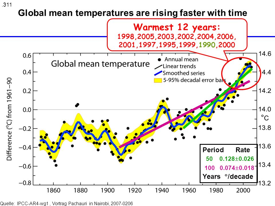 Zusammenfassung der wichtigsten Erfahrungen (2007) Global average Air temperature Updated 100-year linear trend of 0.74 [0.56 to 0.92] o C for 1906-2005 Larger than corresponding trend of 0.6 [0.4 to 0.8] o C for 1901-2000 ( TAR) Average Ocean temperature increased to depths of at least 3000 m – ocean has absorbed 80% of heat added > seawater expansion and SLR At continental, regional, and ocean basin scales, numerous long-term changes in climate have been observed: –Changes in Arctic temperatures and ice, –Widespread changes in precipitation amounts, ocean salinity, wind patterns –and aspects of extreme weather including droughts, heavy precipitation, heat waves and the intensity of tropical cyclones Quelle: IPCC- AR4-wg1, Vortrag Pachauri in Nairobi, 2007-0206 SLR= sea level rise