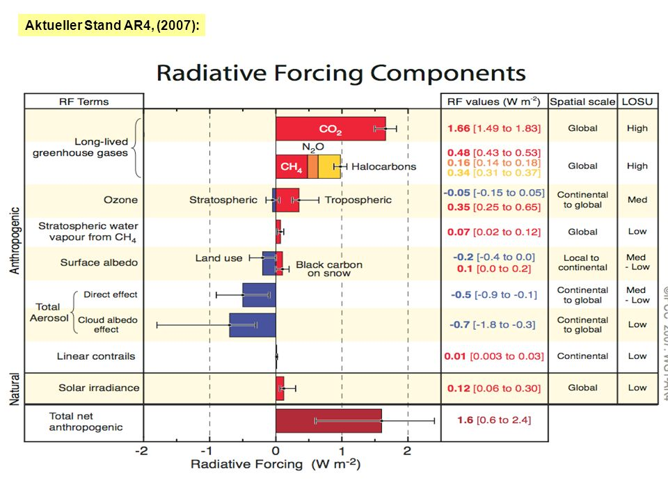 Radiative forcing [ W/m 2 ] is the change in the balance between radiation coming into the atmosphere and radiation going out.