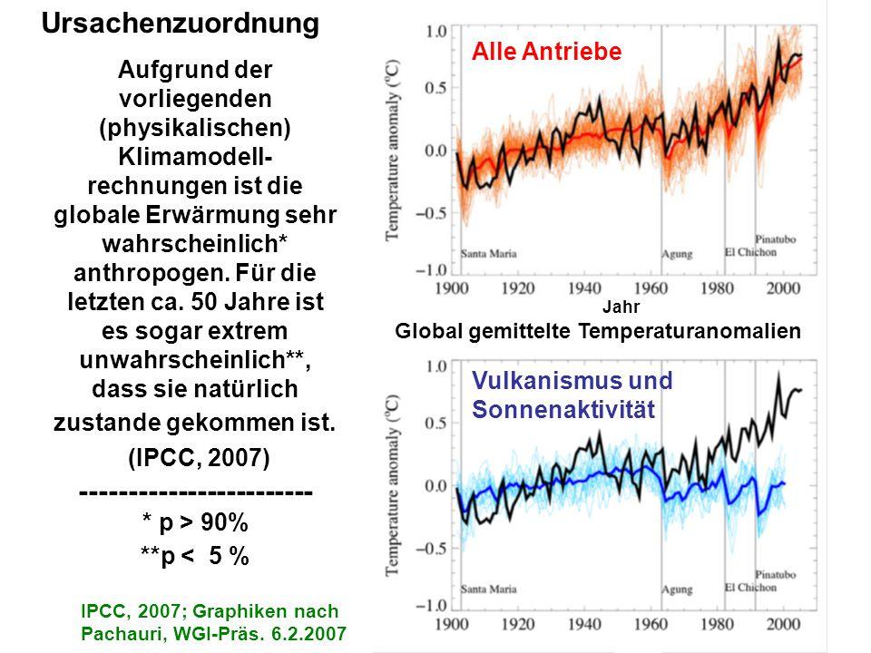 BQuelle: VGB-Beising (2006): Klimawandel und Energiewirtschaft-Literaturrecherche, p.115, Abb. 8.15 A Die Klimaantriebe in ihrer zeitlichen Entwicklun