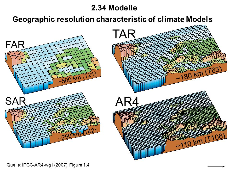 McGuffie and Hendersson-Sellers, 1997 BezugsQuelle: Claussen: Earth System Models of Intermediate Complexity,IMPRS, 4.6.2003; www.pik-potsdam.de/~claussen/lectures/