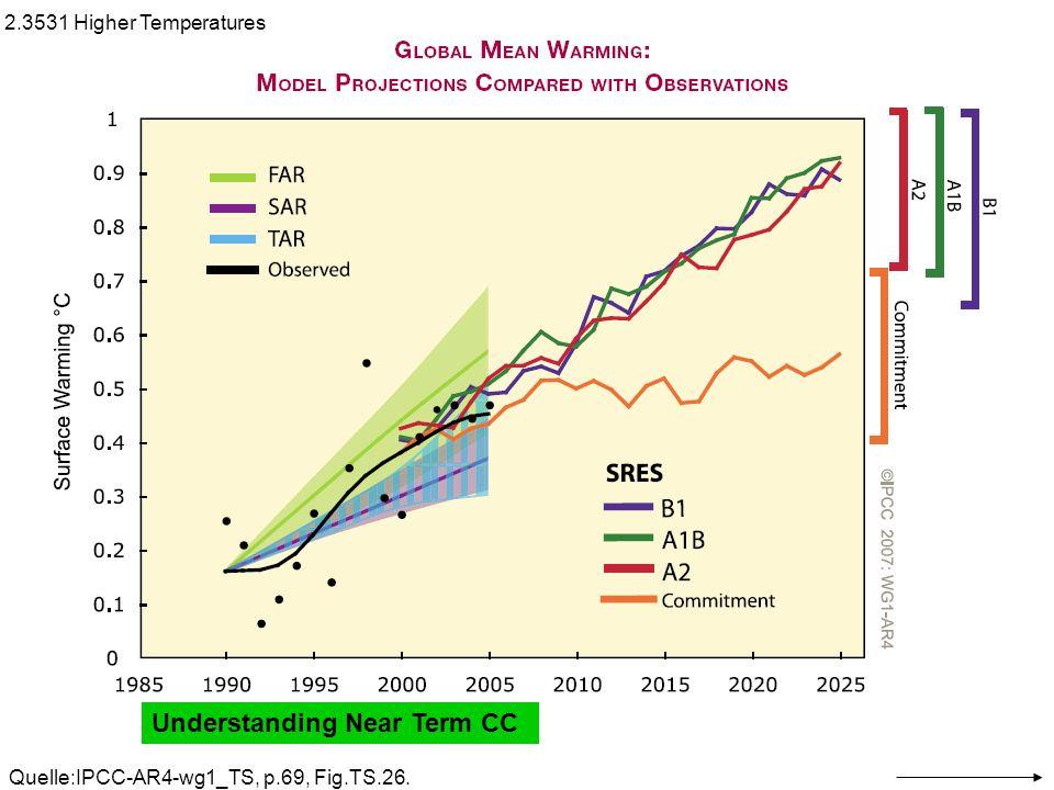 IPCC2001_TAR1_TS-Box3 2.344