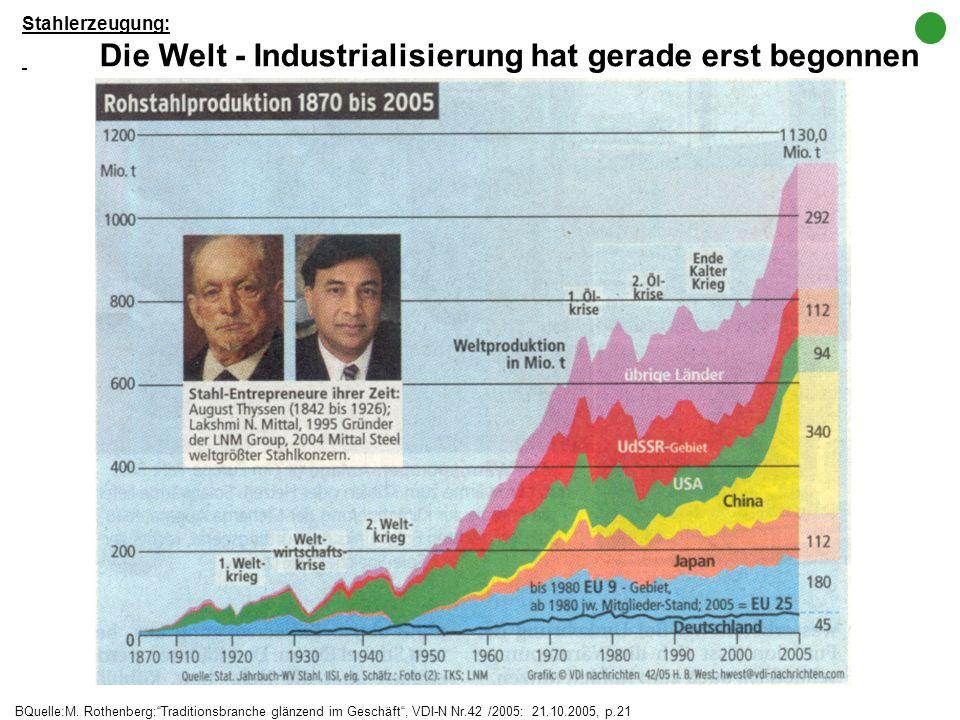 BQuelle: Bundesinstitut für Bevölkerungsforschung (BiB) : Bevölkerung -FAKTEN – TRENDS – URSACHEN – ERWARTUNGEN (2004), Abb.33, p.74 UN 2002: Weltbevö