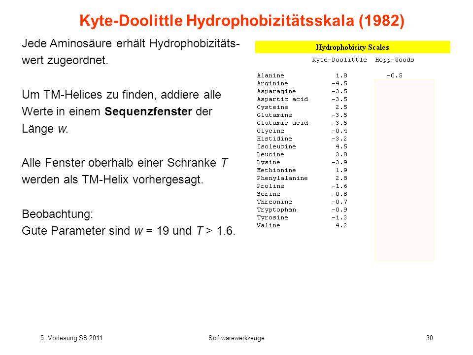 5. Vorlesung SS 2011Softwarewerkzeuge30 Kyte-Doolittle Hydrophobizitätsskala (1982) Jede Aminosäure erhält Hydrophobizitäts- wert zugeordnet. Um TM-He