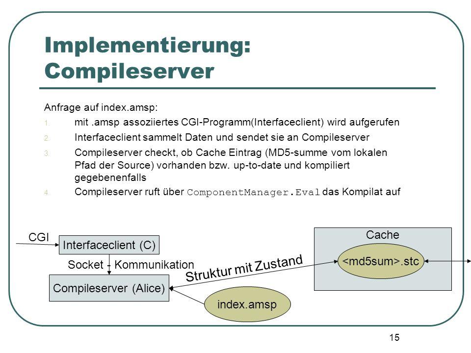 14 Implementierung: Compileserver Anfrage auf index.amsp: 1. mit.amsp assoziiertes CGI-Programm(Interfaceclient) wird aufgerufen 2. Interfaceclient sa