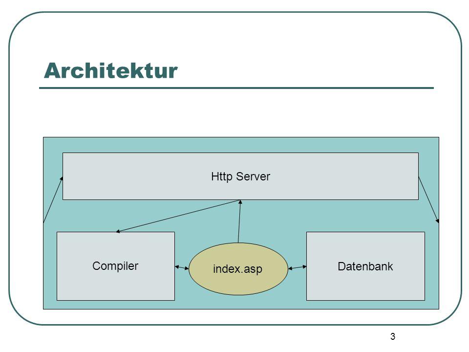 3 Architektur Datenbank Compiler index.asp Http Server