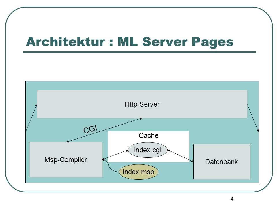 24 Ausblick Compile Server noch nicht nebenläufig Anzeige von Kompilierungsfehlern im Browser High-level Bibliothek für Sitzungs- management Mehr Datenbank-schnittstellen (ODBC?)