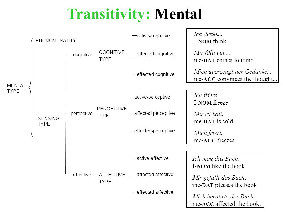 PHENOMENALITY SENSING- TYPE MENTAL- TYPE cognitive perceptive affective COGNITIVE TYPE effected-cognitive affected-cognitive active-cognitive PERCEPTIVE TYPE AFFECTIVE TYPE effected-perceptive affected-perceptive active-perceptive effected-affective affected-affective active-affective Ich friere.