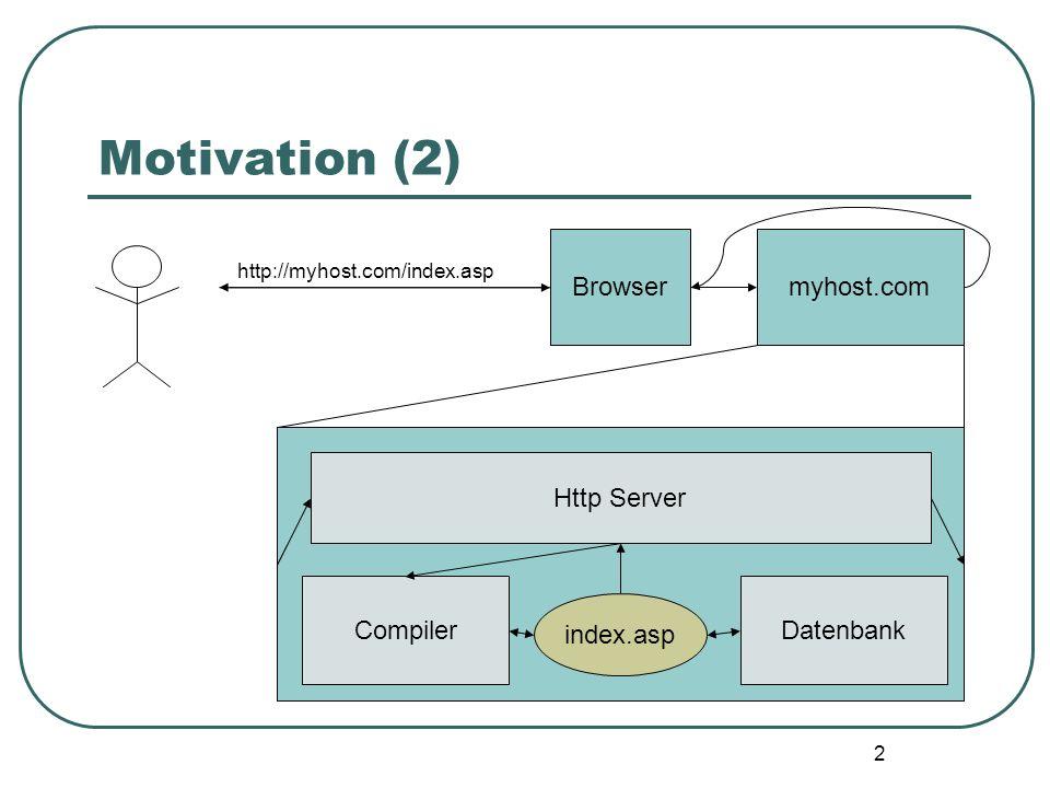 2 Motivation (2) Browsermyhost.com Datenbank Compiler http://myhost.com/index.asp index.asp Http Server
