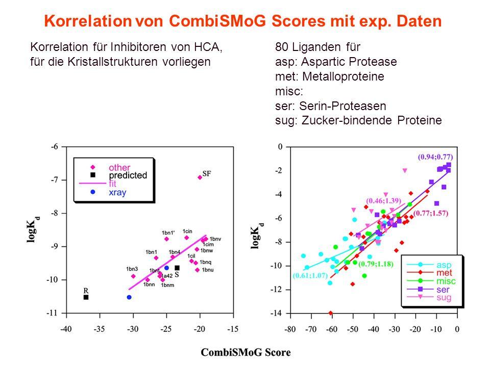 8. Vorlesung WS 2005/06Softwarewerkzeuge34 Korrelation von CombiSMoG Scores mit exp. Daten Korrelation für Inhibitoren von HCA,80 Liganden für für die