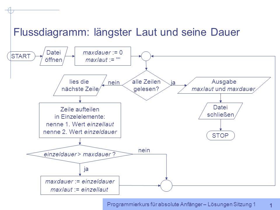 Programmierkurs für absolute Anfänger http://www.coli.uni-saarland.de/~cabr/teaching.php Lösungen Sitzung 1 Caren Brinckmann Sommersemester 2005