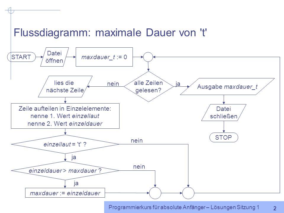 Programmierkurs für absolute Anfänger – Lösungen Sitzung 1 1 Flussdiagramm: längster Laut und seine Dauer START Datei öffnen maxdauer := 0 maxlaut :=