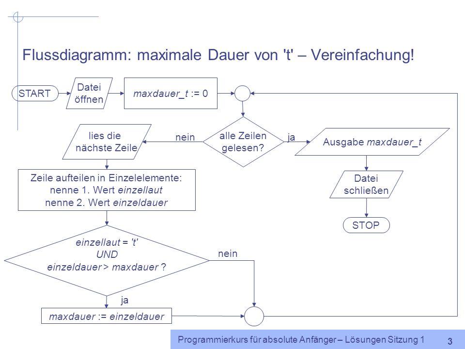 Programmierkurs für absolute Anfänger – Lösungen Sitzung 1 2 Flussdiagramm: maximale Dauer von 't' START Datei öffnen maxdauer_t := 0 alle Zeilen gele