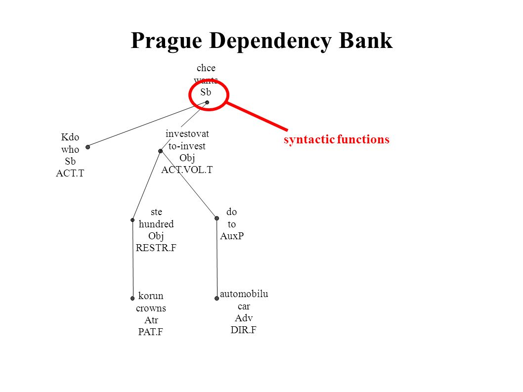 Prague Dependency Bank chce wants Sb Kdo who Sb ACT.T investovat to-invest Obj ACT.VOL.T ste hundred Obj RESTR.F korun crowns Atr PAT.F do to AuxP automobilu car Adv DIR.F syntactic functions