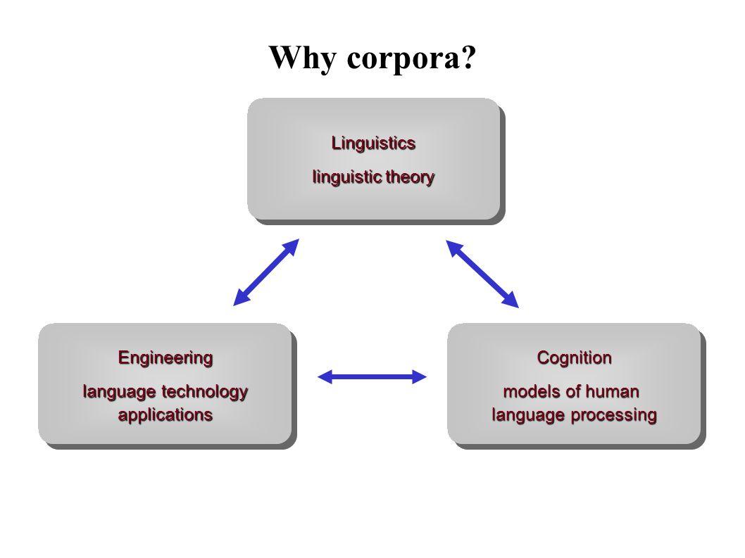 Why corpora.