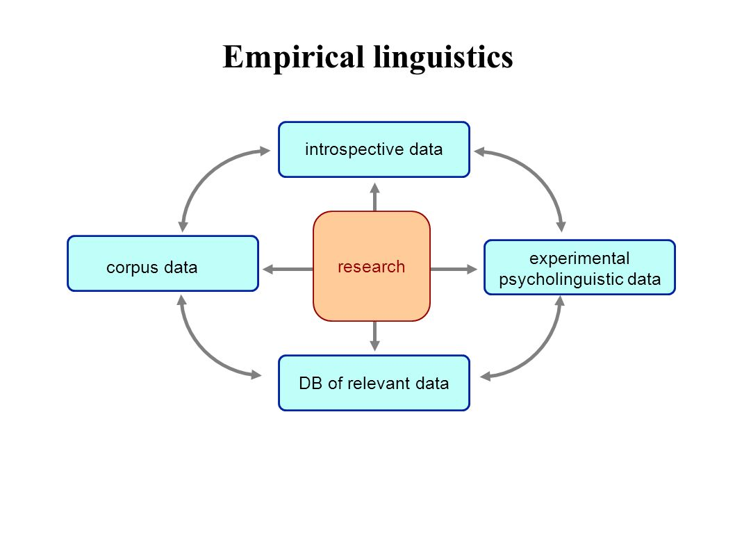 Empirical linguistics corpus data experimental psycholinguistic data introspective data DB of relevant data research