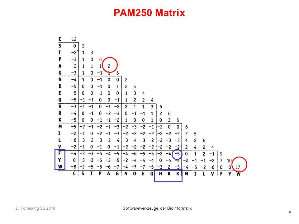 2. Vorlesung SS 2010Softwarewerkzeuge der Bioinformatik 9 PAM250 Matrix