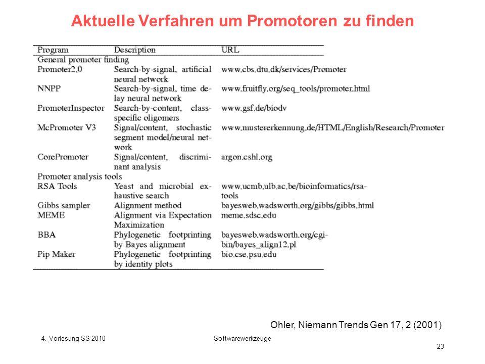 4. Vorlesung SS 2010Softwarewerkzeuge 23 Aktuelle Verfahren um Promotoren zu finden Ohler, Niemann Trends Gen 17, 2 (2001)