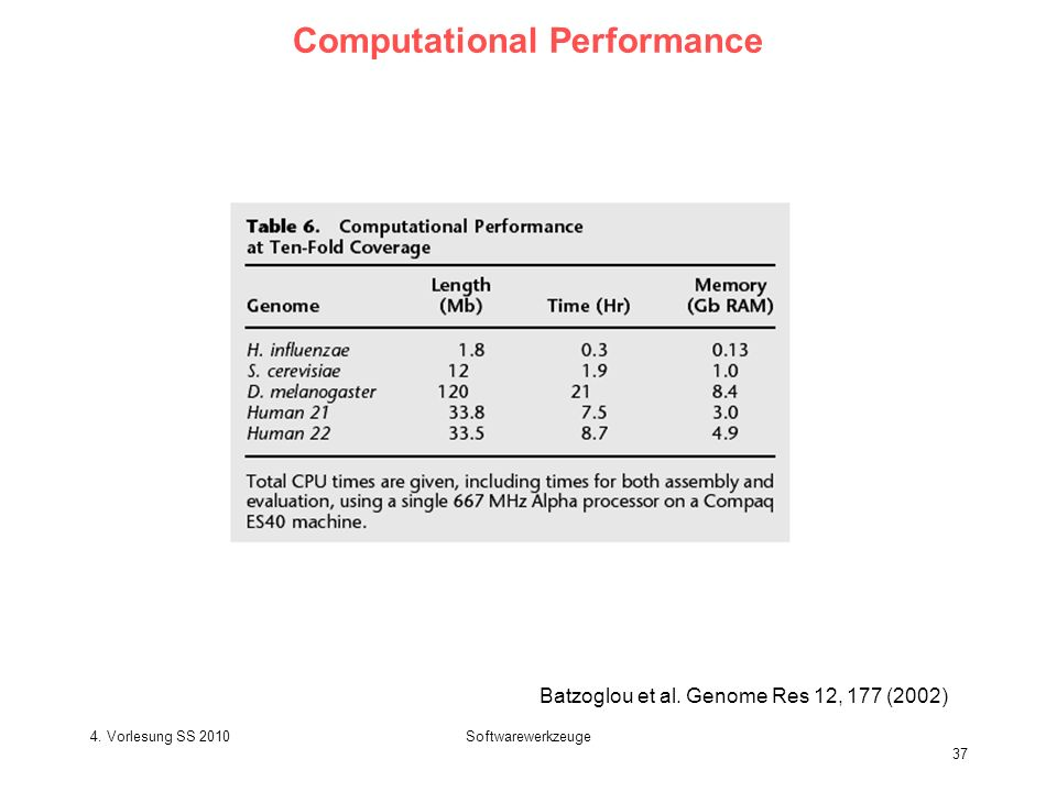 4. Vorlesung SS 2010Softwarewerkzeuge 37 Computational Performance Batzoglou et al. Genome Res 12, 177 (2002)