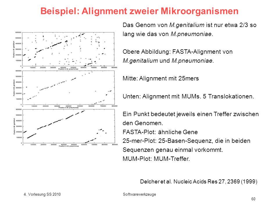 4. Vorlesung SS 2010Softwarewerkzeuge 60 Beispiel: Alignment zweier Mikroorganismen Delcher et al. Nucleic Acids Res 27, 2369 (1999) Das Genom von M.g