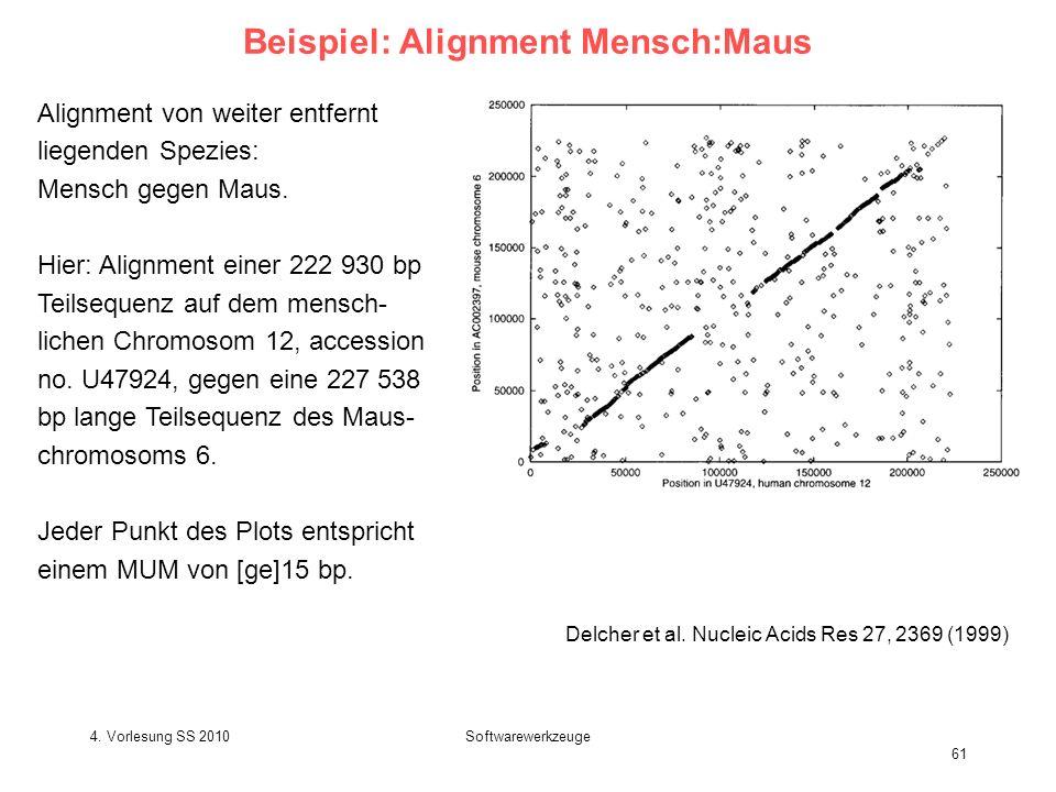 4. Vorlesung SS 2010Softwarewerkzeuge 61 Beispiel: Alignment Mensch:Maus Delcher et al. Nucleic Acids Res 27, 2369 (1999) Alignment von weiter entfern