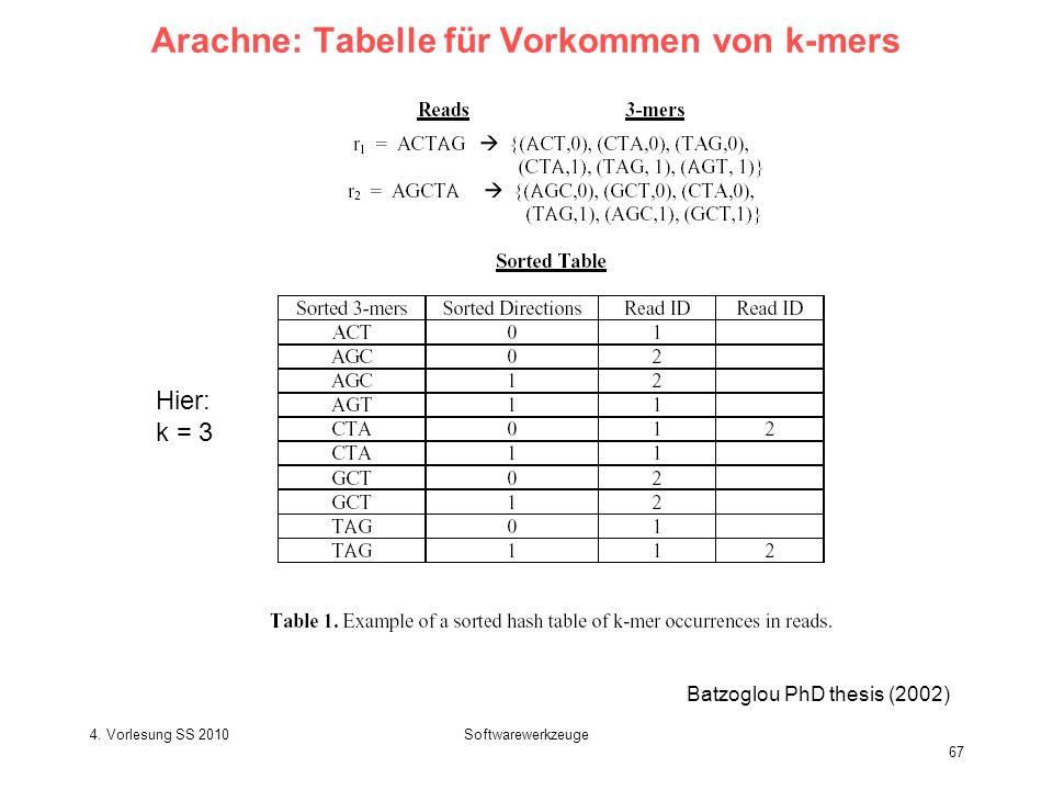 4. Vorlesung SS 2010Softwarewerkzeuge 67 Arachne: Tabelle für Vorkommen von k-mers Batzoglou PhD thesis (2002) Hier: k = 3