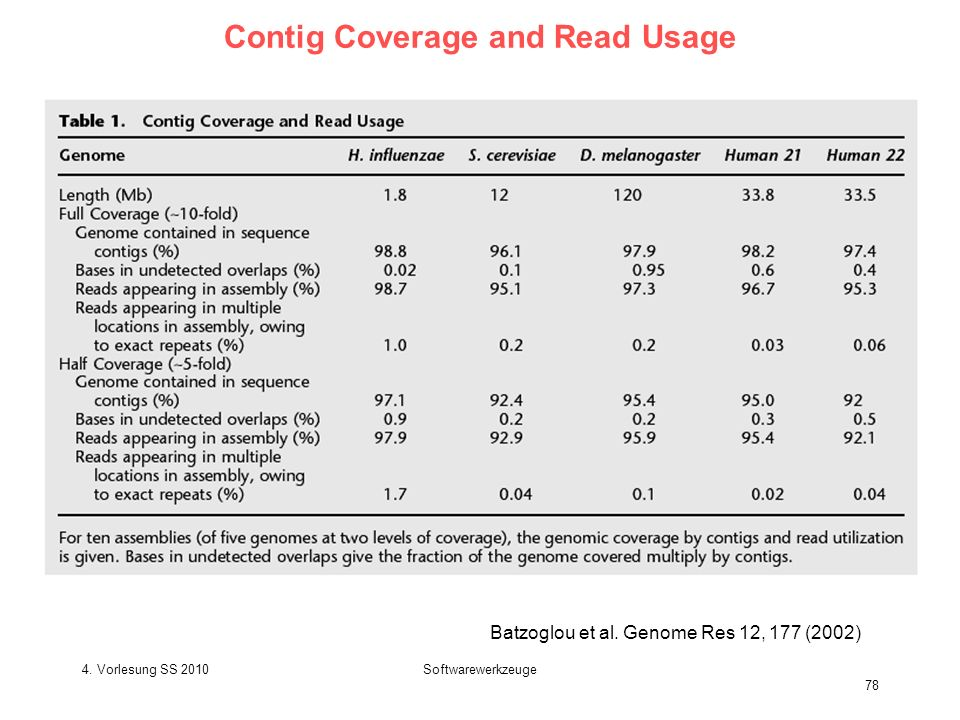 4. Vorlesung SS 2010Softwarewerkzeuge 78 Contig Coverage and Read Usage Batzoglou et al. Genome Res 12, 177 (2002)
