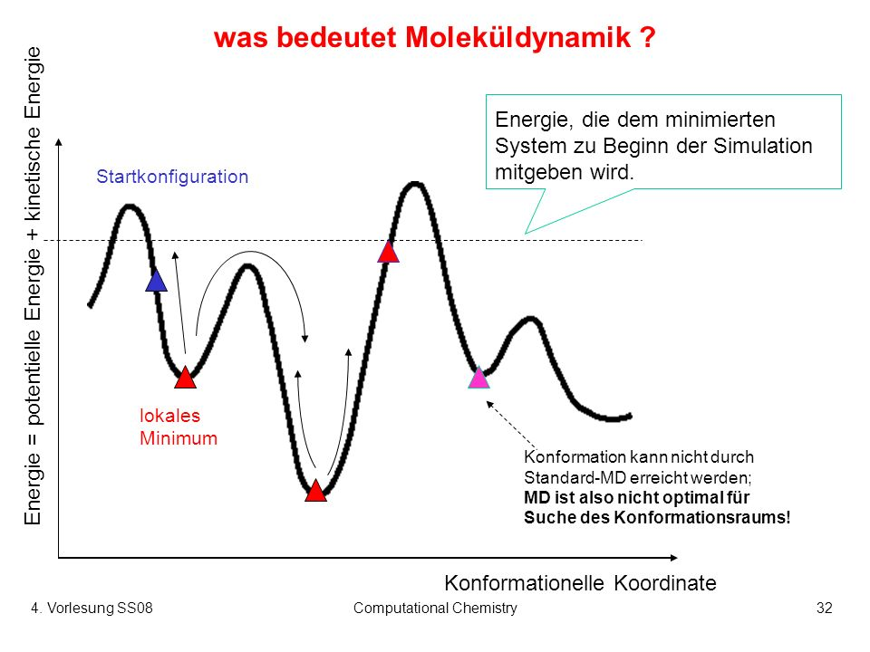 4. Vorlesung SS08Computational Chemistry32 was bedeutet Moleküldynamik ? Konformationelle Koordinate Energie = potentielle Energie + kinetische Energi
