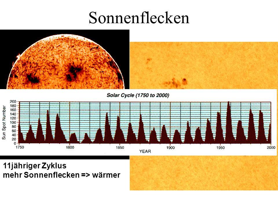 Sonnenflecken 11jähriger Zyklus mehr Sonnenflecken => wärmer