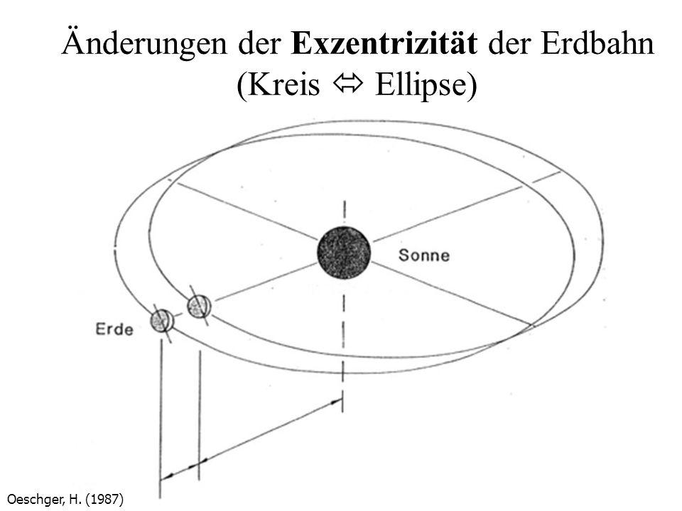 Änderungen der Exzentrizität der Erdbahn (Kreis Ellipse) Oeschger, H. (1987)
