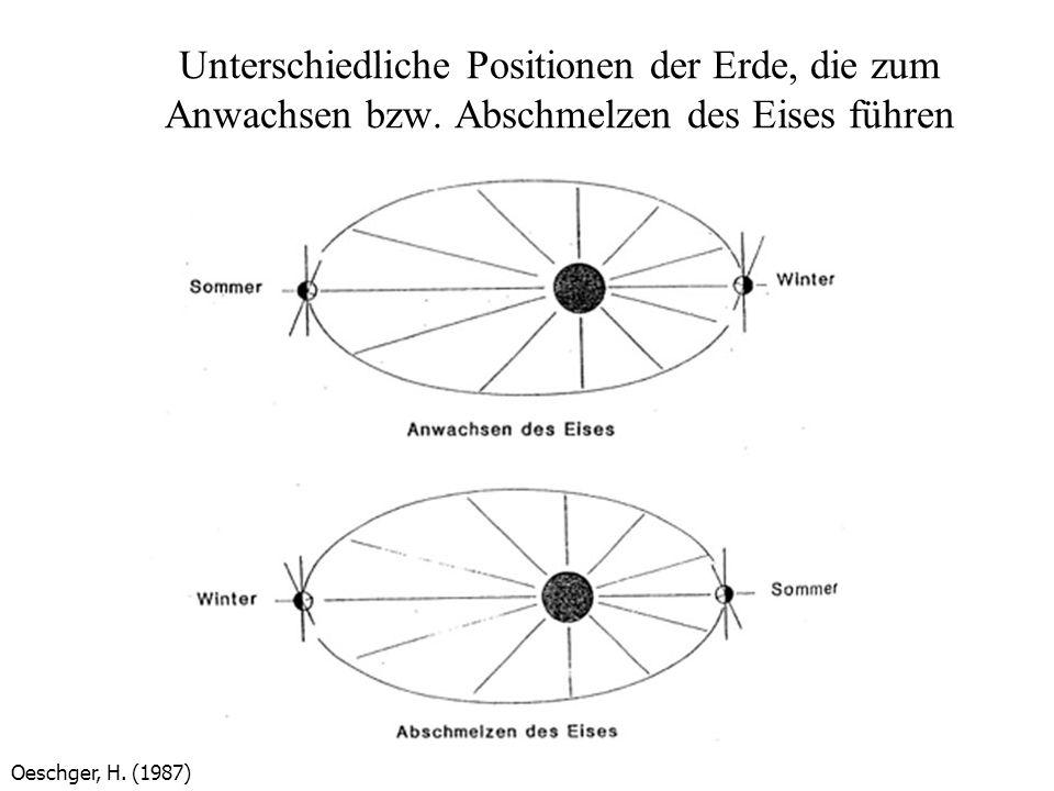 Unterschiedliche Positionen der Erde, die zum Anwachsen bzw. Abschmelzen des Eises führen Oeschger, H. (1987)