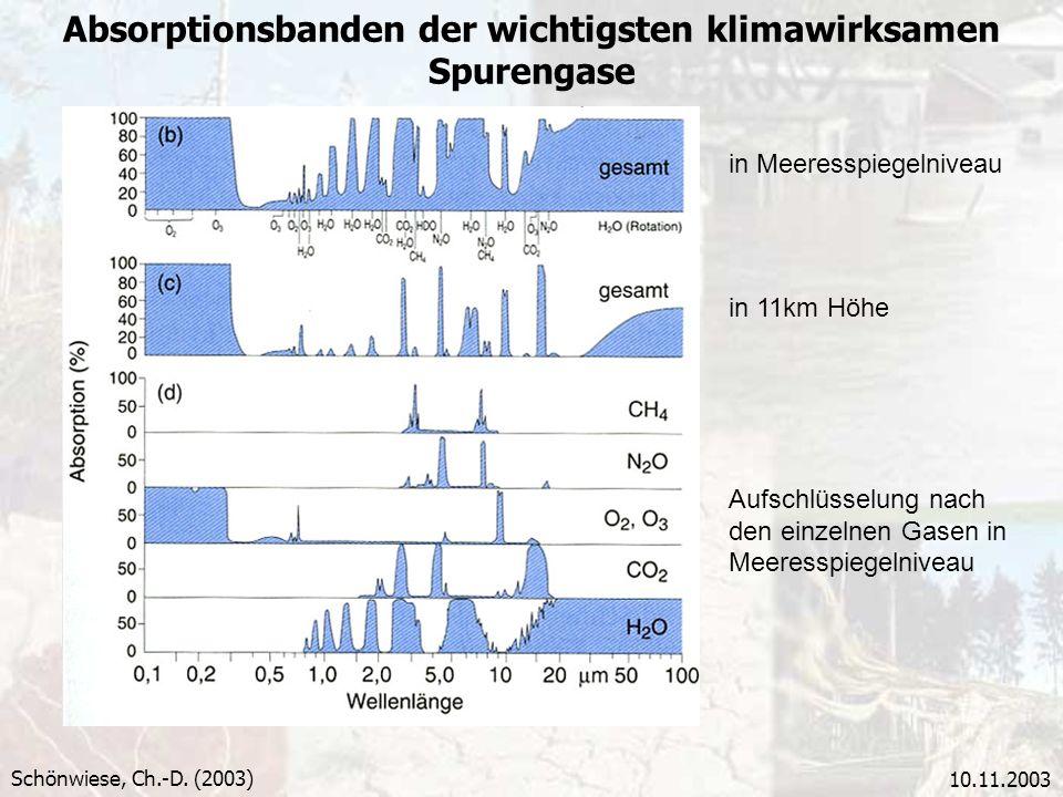 10.11.2003 Absorptionsbanden der wichtigsten klimawirksamen Spurengase Schönwiese, Ch.-D. (2003) in Meeresspiegelniveau in 11km Höhe Aufschlüsselung n