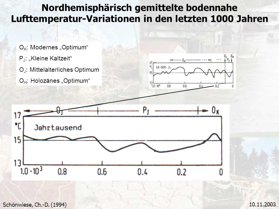 10.11.2003 Nordhemisphärisch gemittelte bodennahe Lufttemperatur-Variationen in den letzten 1000 Jahren Schönwiese, Ch.-D. (1994) O K : Modernes Optim