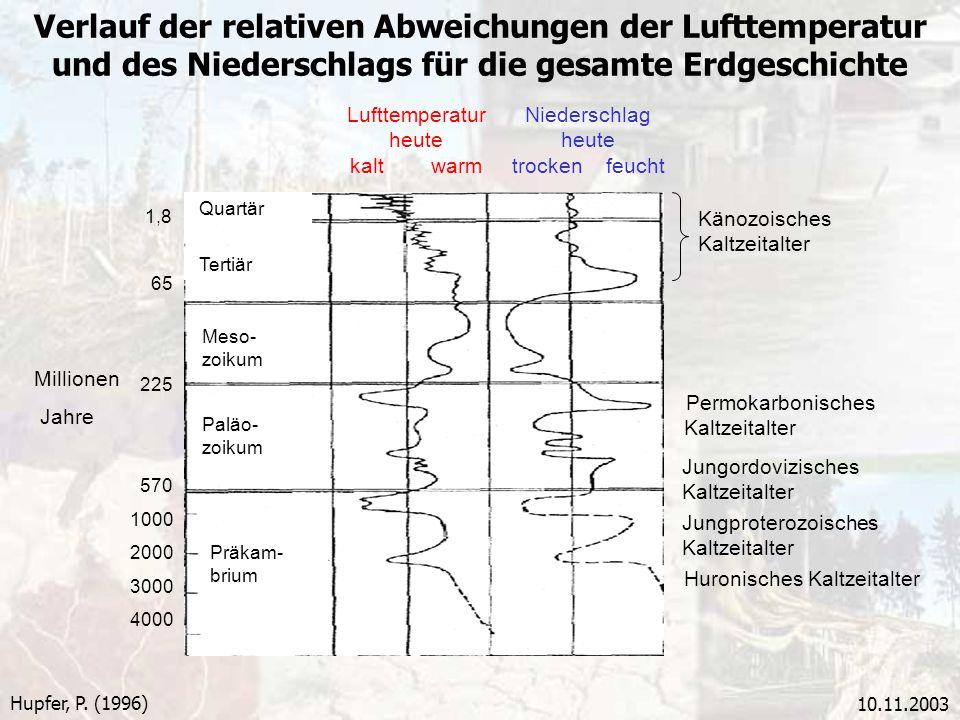 10.11.2003 Verlauf der relativen Abweichungen der Lufttemperatur und des Niederschlags für die gesamte Erdgeschichte Hupfer, P. (1996) Lufttemperatur