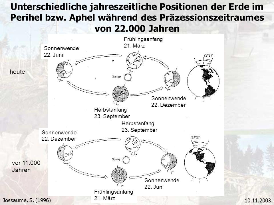 10.11.2003 Unterschiedliche jahreszeitliche Positionen der Erde im Perihel bzw. Aphel während des Präzessionszeitraumes von 22.000 Jahren Jossaume, S.